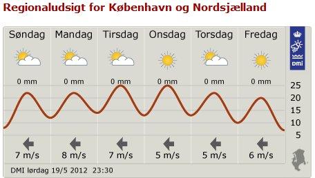 Så er det sommer :-)