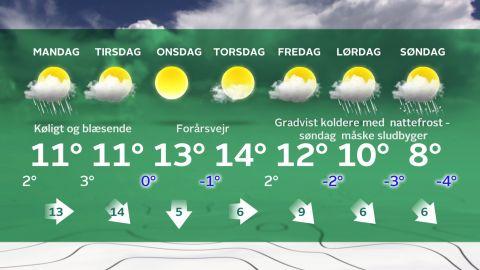 Grafik: ©TV2 Vejret